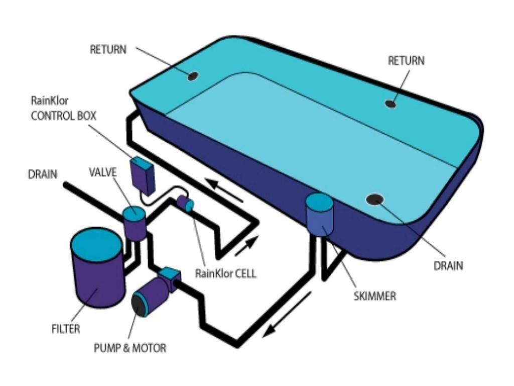 Pool Circulation System